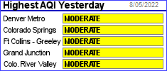 Highest AQI yesterday